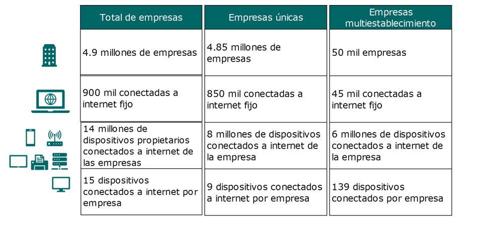 Cuadro resumen de empresas conectadas